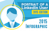 2015 Power Formula for LinkedIn Infographic widget