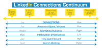 LinkedIn_Connections_Continuum_Revised_(3_12)